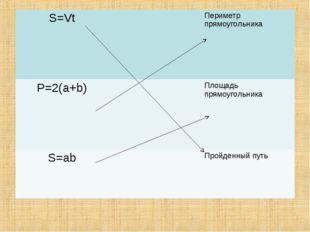 S=VtПериметр прямоугольника P=2(a+b)Площадь прямоугольника S=abПройденн