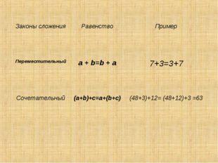 Законы сложенияРавенствоПример Переместительныйa + b=b + a7+3=3+7 Сочета
