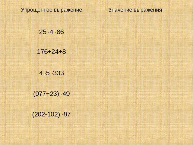 Упрощенное выражениеЗначение выражения 25 4 86 176+24+8 4 5 333 (977+...