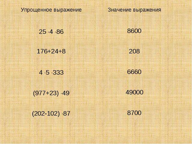 Упрощенное выражениеЗначение выражения 25 4 868600 176+24+8208 4 5 333...