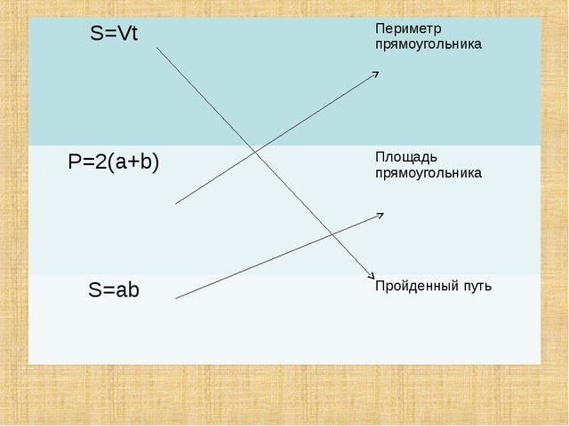 S=VtПериметр прямоугольника P=2(a+b)Площадь прямоугольника S=abПройденн...