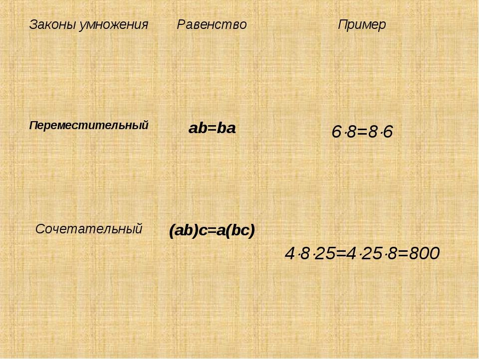 Законы умноженияРавенствоПример Переместительныйab=ba68=86 Сочетательны...