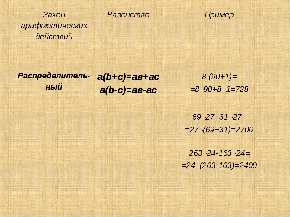 Закон арифметических действийРавенствоПример Распределитель- ныйа(b+с)=ав+...