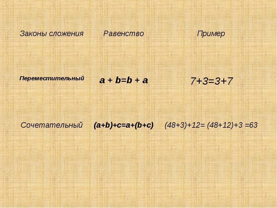 Законы сложенияРавенствоПример Переместительныйa + b=b + a7+3=3+7 Сочета...