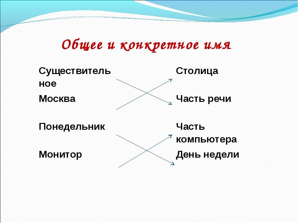 Общее и конкретное имя СуществительноеСтолица МоскваЧасть речи  Понедельн...