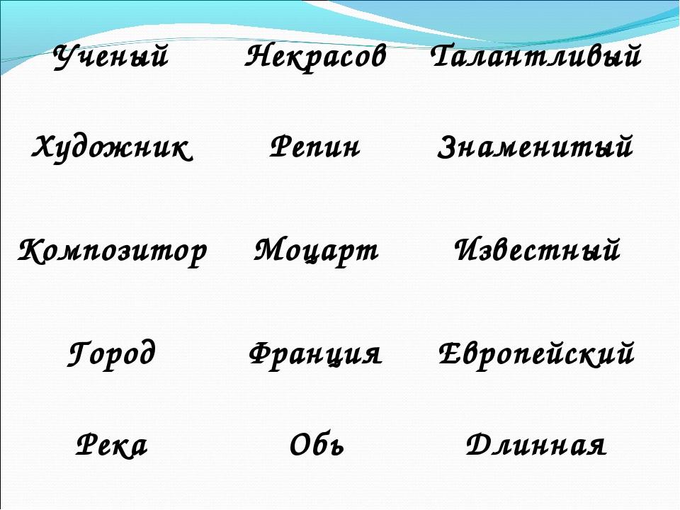 УченыйНекрасовТалантливый Художник РепинЗнаменитый Композитор МоцартИзв...