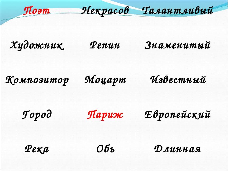 Поэт НекрасовТалантливый Художник РепинЗнаменитый Композитор МоцартИзве...