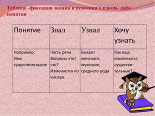 Таблица -фиксация знания и незнания о каком- либо понятии