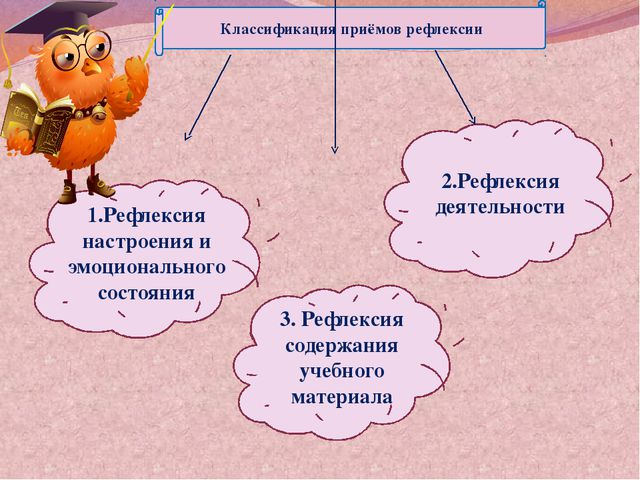 Классификация приёмов рефлексии 1.Рефлексия настроения и эмоционального состо...