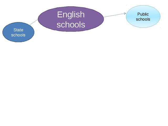 English schools Public schools State schools Приложение 1