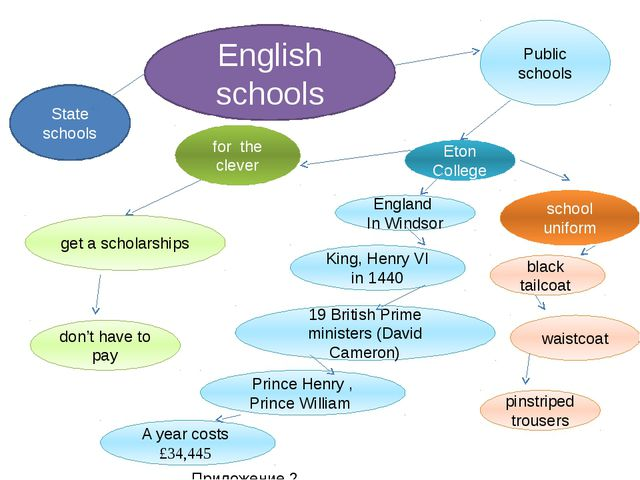 English schools Public schools State schools Eton College England In Windsor...