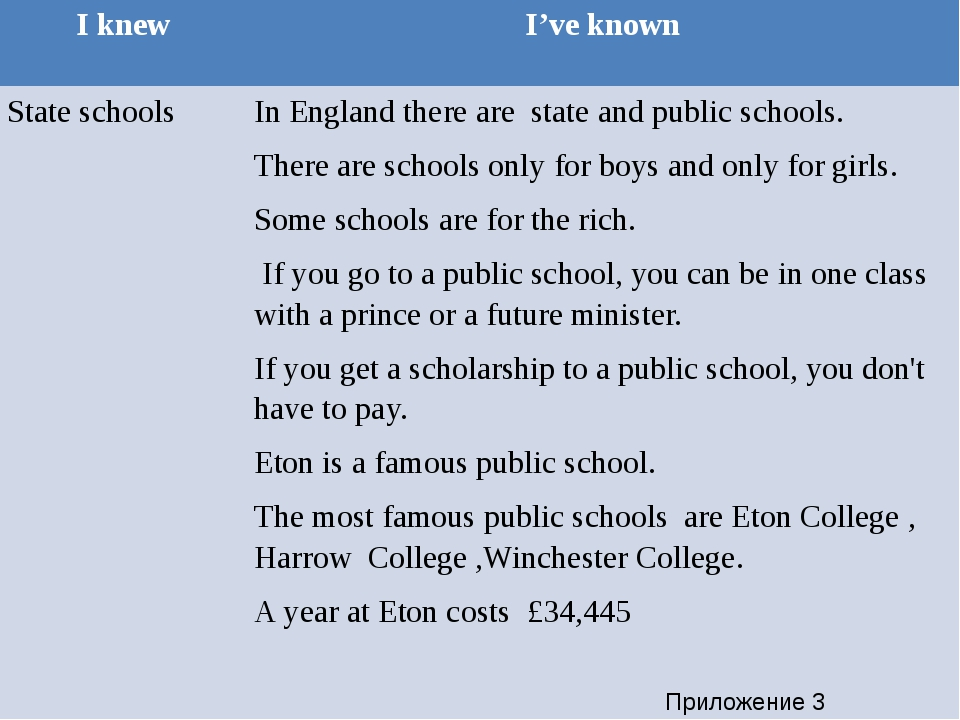 Приложение 3 Iknew I'veknown State schools In England there are state and pu...