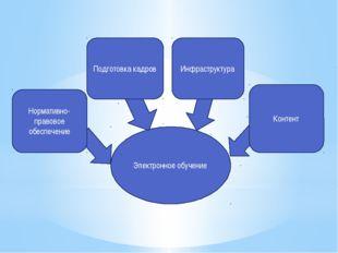 Электронное обучение Контент Инфраструктура Подготовка кадров Нормативно-прав
