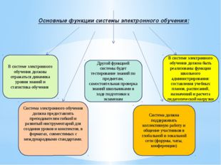 Основные функции системы электронного обучения: В системе электронного обучен