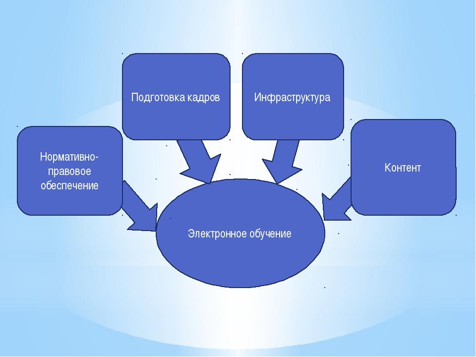 Электронное обучение Контент Инфраструктура Подготовка кадров Нормативно-прав...