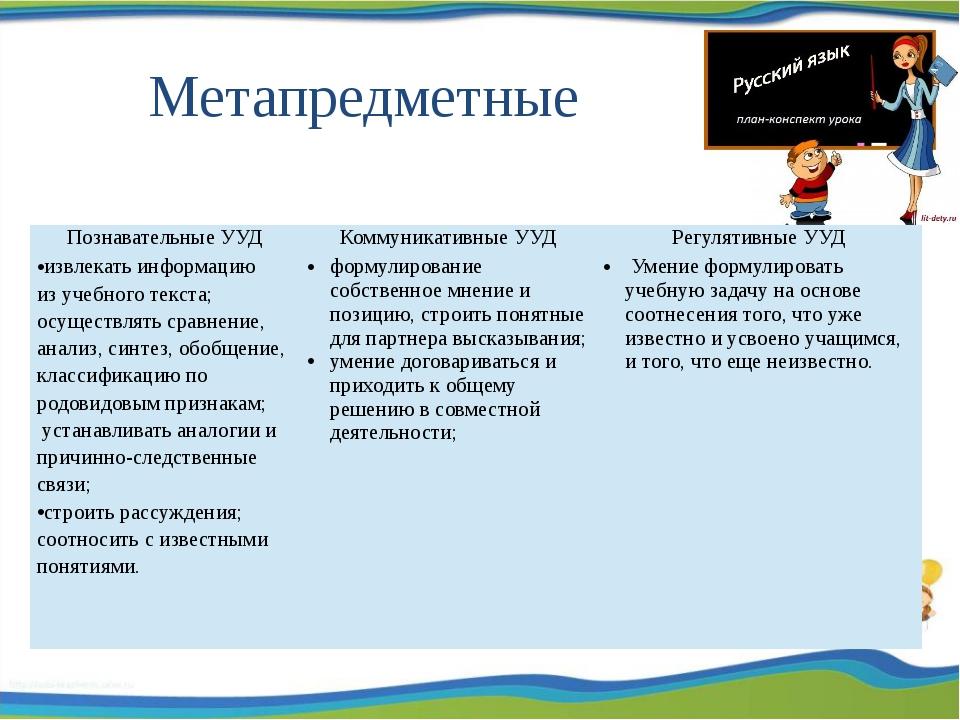 Метапредметные Познавательные УУД Коммуникативные УУД Регулятивные УУД извле...