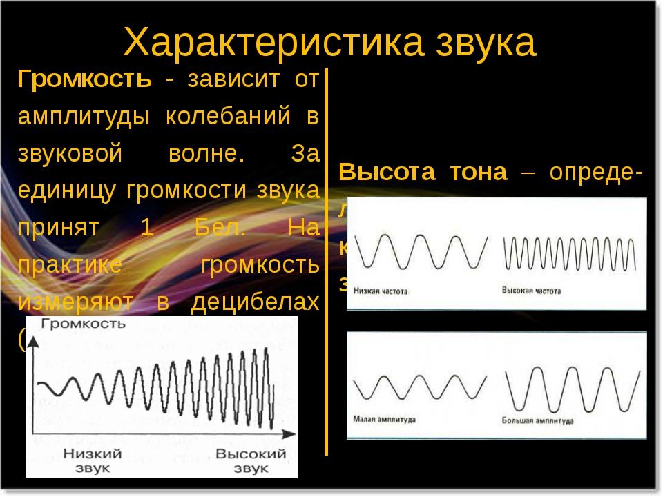 Характеристика звука Громкость - зависит от амплитуды колебаний в звуковой во...