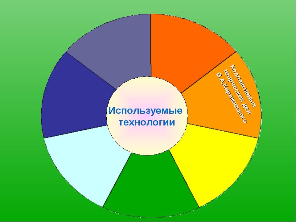 Используемые технологии Коллективных творческих дел В.А.Караковского