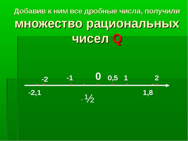 Добавив к ним все дробные числа, получили множество рациональных чисел Q ½ 0...