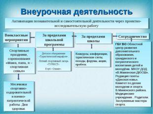 Активизация познавательной и самостоятельной деятельности через проектно-иссл
