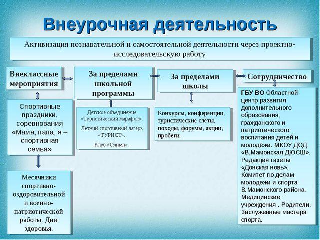 Активизация познавательной и самостоятельной деятельности через проектно-иссл...