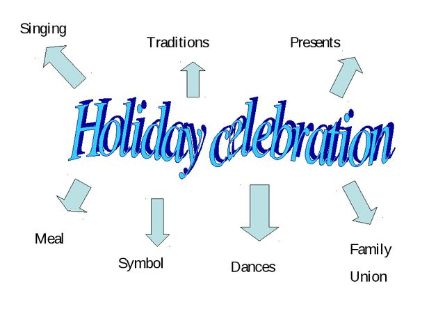 Meal Symbol Singing Presents Dances Traditions Family Union