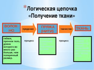 Логическая цепочка «Получение ткани» ВОЛОК-НО ПРЯЖА (НИТИ) ТКАНЬ прядение тка