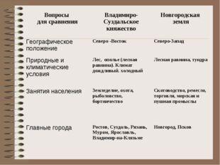 Вопросы для сравненияВладимиро-Суздальское княжествоНовгородская земля Геог