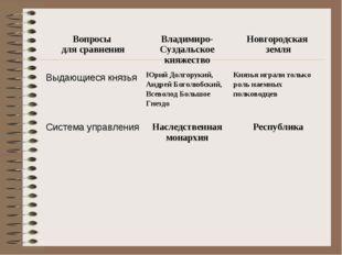 Вопросы для сравненияВладимиро-Суздальское княжествоНовгородская земля Выда