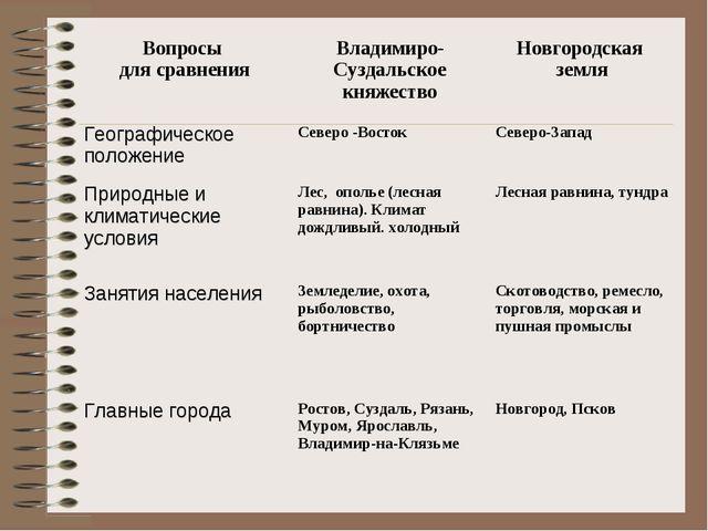 Галицко-волынское княжество тесты с ответами