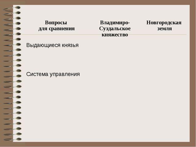 Вопросы для сравненияВладимиро-Суздальское княжествоНовгородская земля Выда...