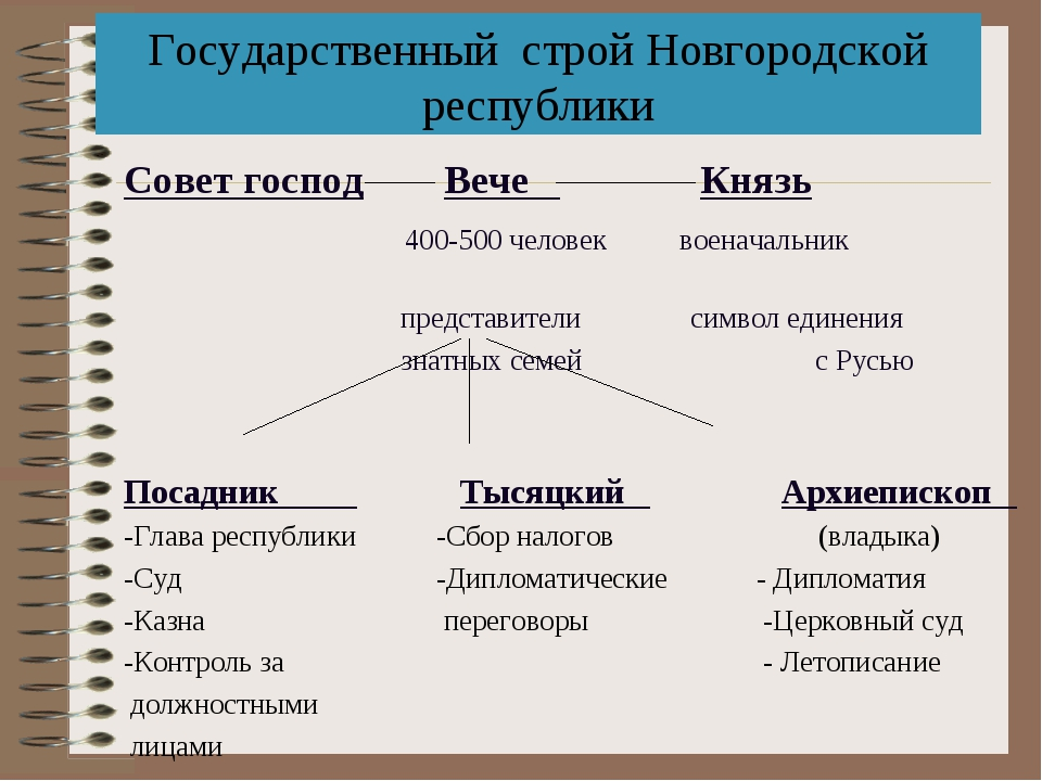 Государственный строй Новгородской республики Совет господ Вече Князь 400-500...