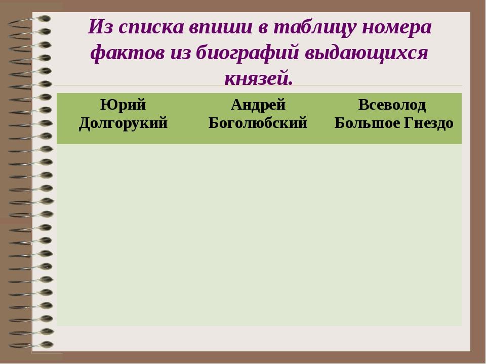 Из списка впиши в таблицу номера фактов из биографий выдающихся князей. Юрий...