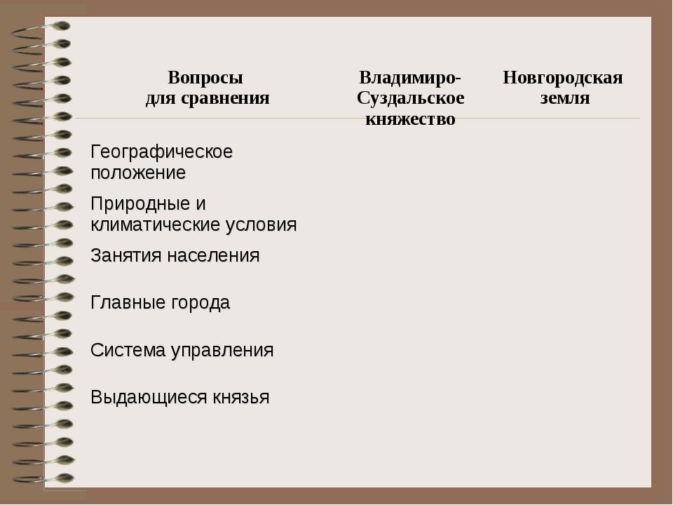 Вопросы для сравненияВладимиро-Суздальское княжествоНовгородская земля Геог...