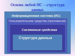 Основа любой ИС – структура данных Информационная система (ИС) Пользовательск