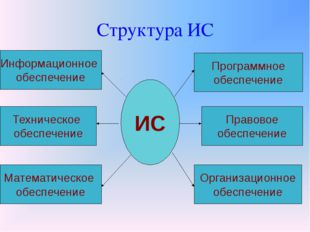 Структура ИС ИС Информационное обеспечение Техническое обеспечение Математиче