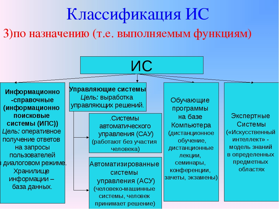 Классификация ИС 3)по назначению (т.е. выполняемым функциям) ИС Информационно...