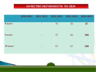 КАЧЕСТВО ОБУЧЕННОСТИ ПО ОБЖ 2010-2011 2011-20122012-2013 2013-2014 2014-
