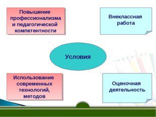 Условия Внеклассная работа Оценочная деятельность Использование современных т