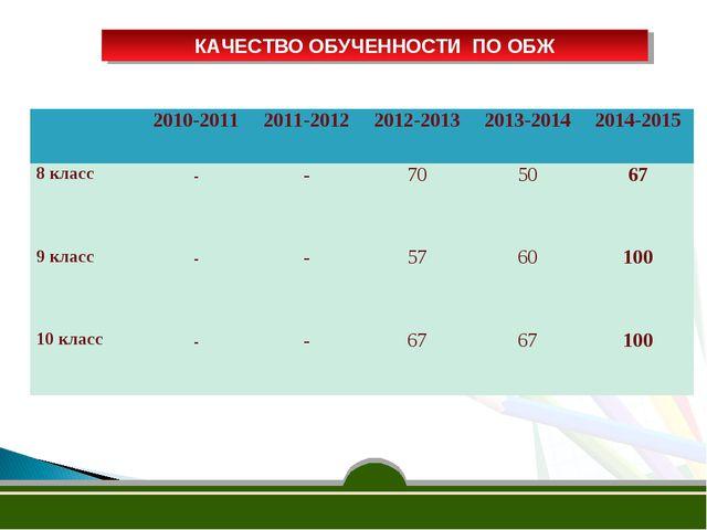 КАЧЕСТВО ОБУЧЕННОСТИ ПО ОБЖ 2010-2011 2011-20122012-2013 2013-2014 2014-...