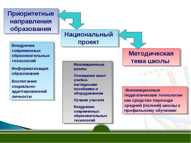 Методическая тема школы Инновационные педагогические технологии как средство...