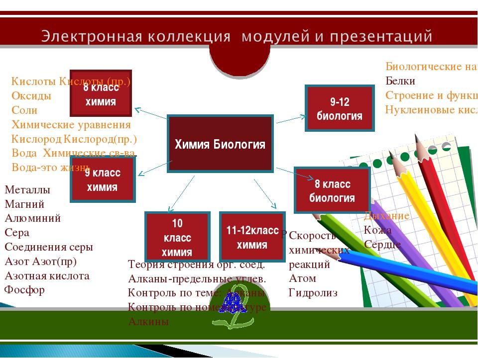 2 место Химия Биология 8 класс химия 9 класс химия 10 класс химия 11-12класс...