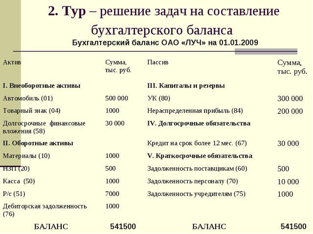 2. Тур – решение задач на составление бухгалтерского баланса Бухгалтерский ба...