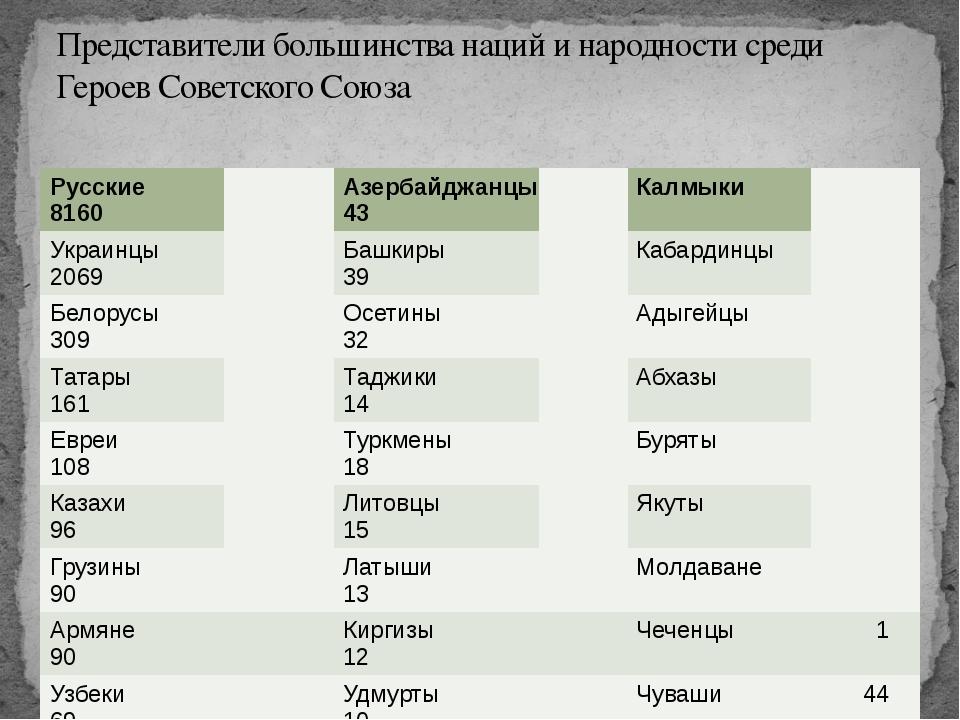 Представители большинства наций и народности среди Героев Советского Союза Ру...