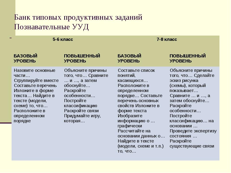 Банк типовых продуктивных заданий Познавательные УУД 5-6 класс 7-8 класс  Б...