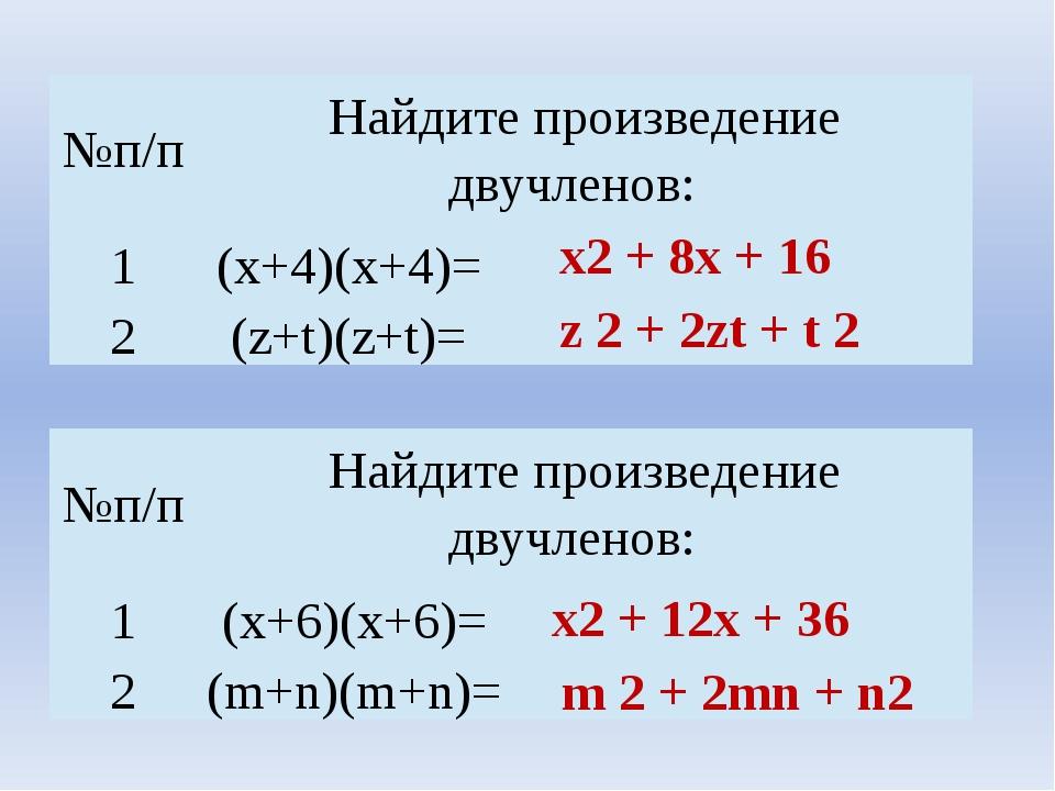 х2 + 8х + 16 z 2 + 2zt + t 2 х2 + 12х + 36 m 2 + 2mn + n2 №п/п Найдите произв...