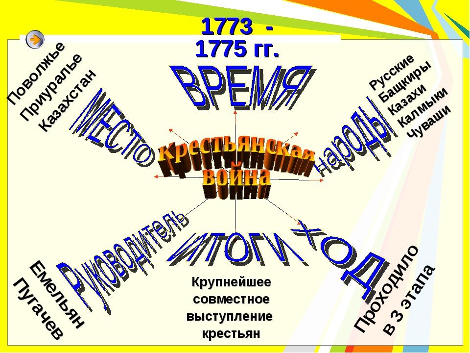 Русские Бащкиры Казахи Калмыки Чуваши Проходило в 3 этапа Емельян Пугачев Пов...