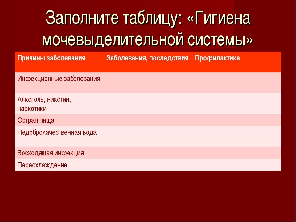 Заполните таблицу: «Гигиена мочевыделительной системы» Причины заболеванияЗа...
