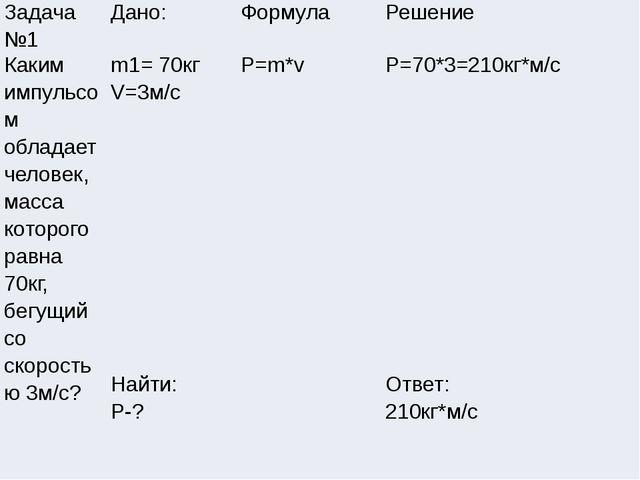 Задача №1 Дано: Формула Решение Каким импульсом обладает человек, масса котор...