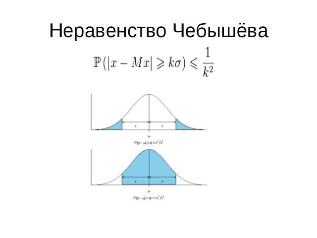 Неравенство Чебышёва